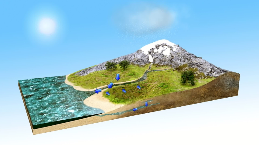 water cycle diagram 3D video,  animation Royalty-Free Stock Footage #1033289330