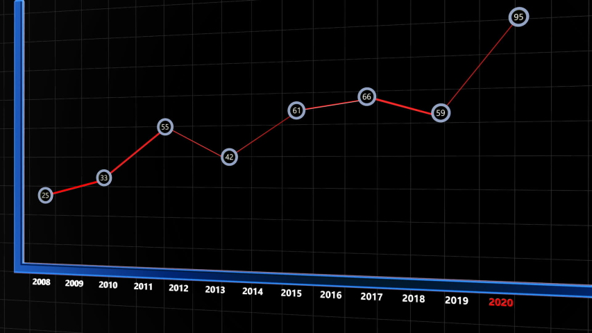Animated business graph to year 2020, panning, on black | Shutterstock HD Video #1041466000