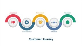 Customer journey map, Customer journey step by step, Customer buying decision - conceptual animated video clip