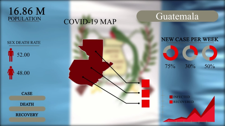 Coronavirus or COVID-19 pandemic in infographic design of Guatemala, Guatemala map with flag, chart and indicators shows the location of virus spreading, infographic design, 4k Resolution