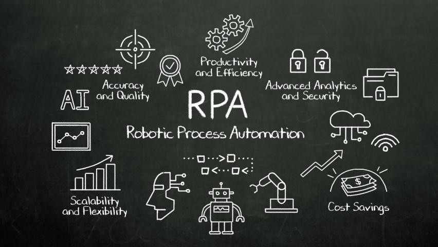 Various icon chalk drawing 'RPA', explaining Robotic Process Automation, 4th industrial revolution. 4k animation. Royalty-Free Stock Footage #1059709787