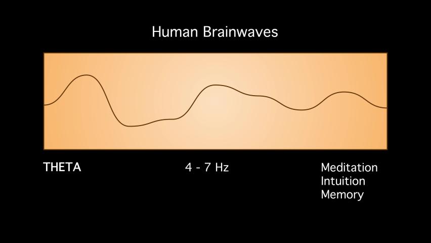 Theta Human Brain Waves Diagram Illustration Animation on Black Background Royalty-Free Stock Footage #1077521012