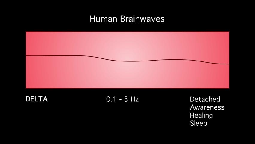 Delta Human Brain Waves Diagram Illustration Animation on Black Background Royalty-Free Stock Footage #1077544988